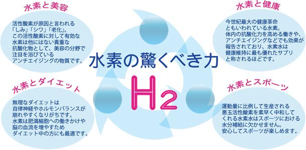 ガス 効果 水素